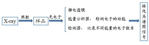 当X-射线照射到样品表面,由于光电效应,会激发出内壳层电子跃迁出样品表面。我们可以通过能量分析器检测被激发电子的动能,通过检测器检测特定时间内达到分析器的电子数目。通过电子动能可以得到内层电子的轨道结合能,通过电子数目可得到某一元素的信号强度,从而推算其在样品各个元素间的比例。